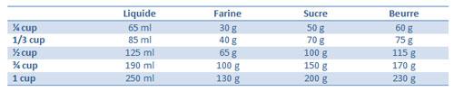 Equivalence Mesure Cuisine Of Tables De Conversion Pour La Cuisine Cerfdellier Le Blog